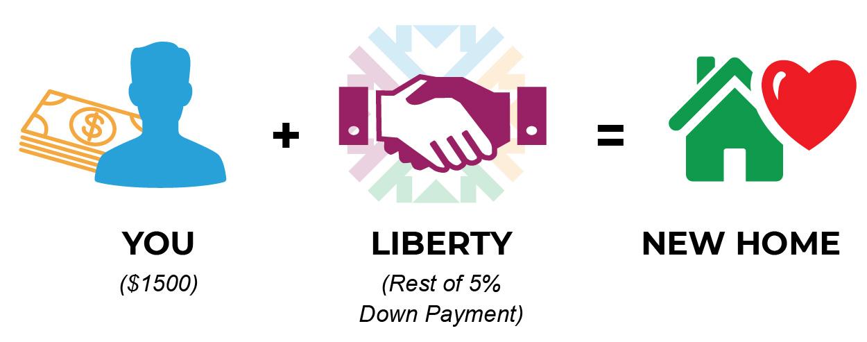 About Liberty Program